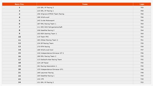 2013_02_24_result_daytona